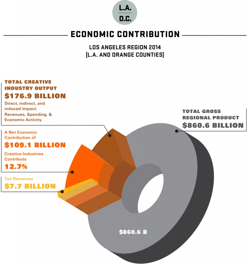 2015 Otis Report LA OC Economic Contribution 2014