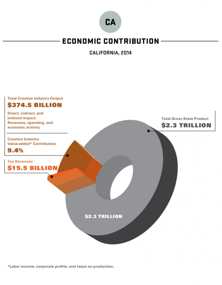 2016 Otis Report LA OC Economic Contribution 2015