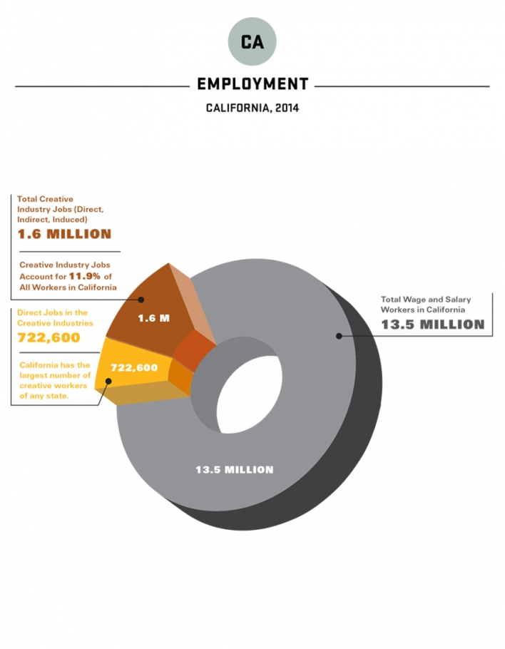 2016 Otis Report LA Employment - 2015 Data