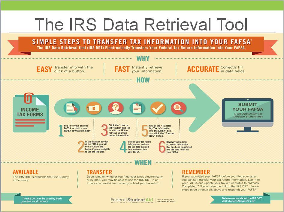 IRS DRT Infographic