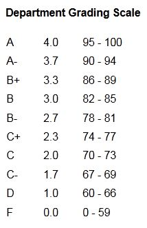 LAS Department Grading Scale
