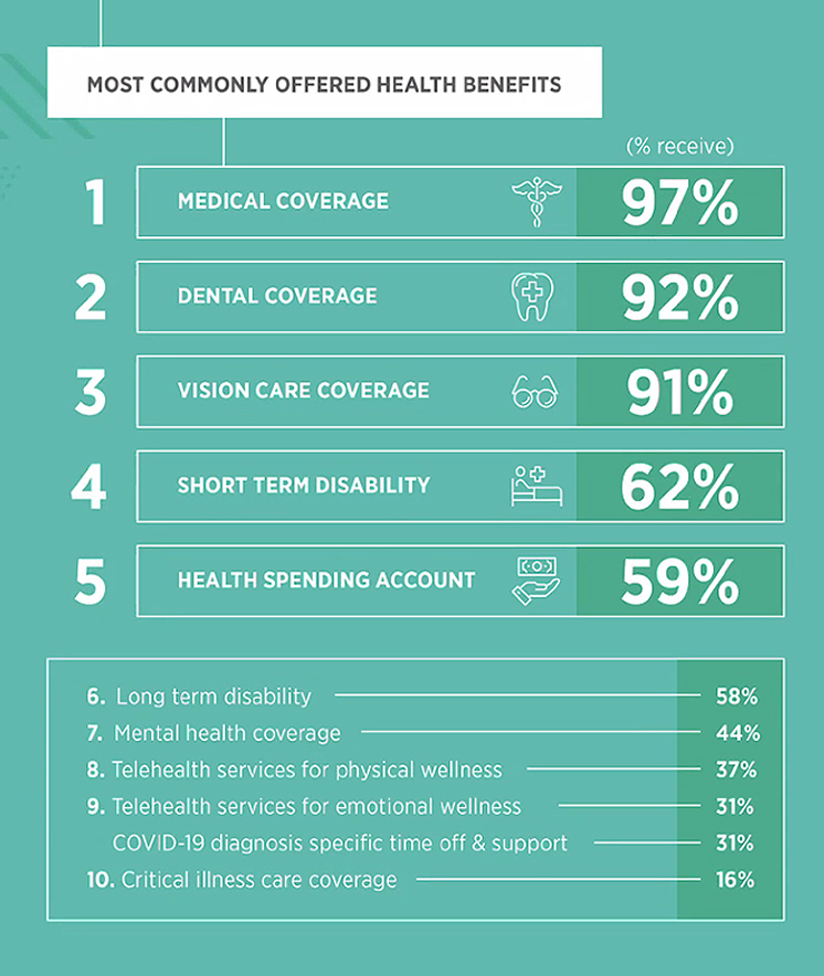 Most Commonly Offered Health Benefits