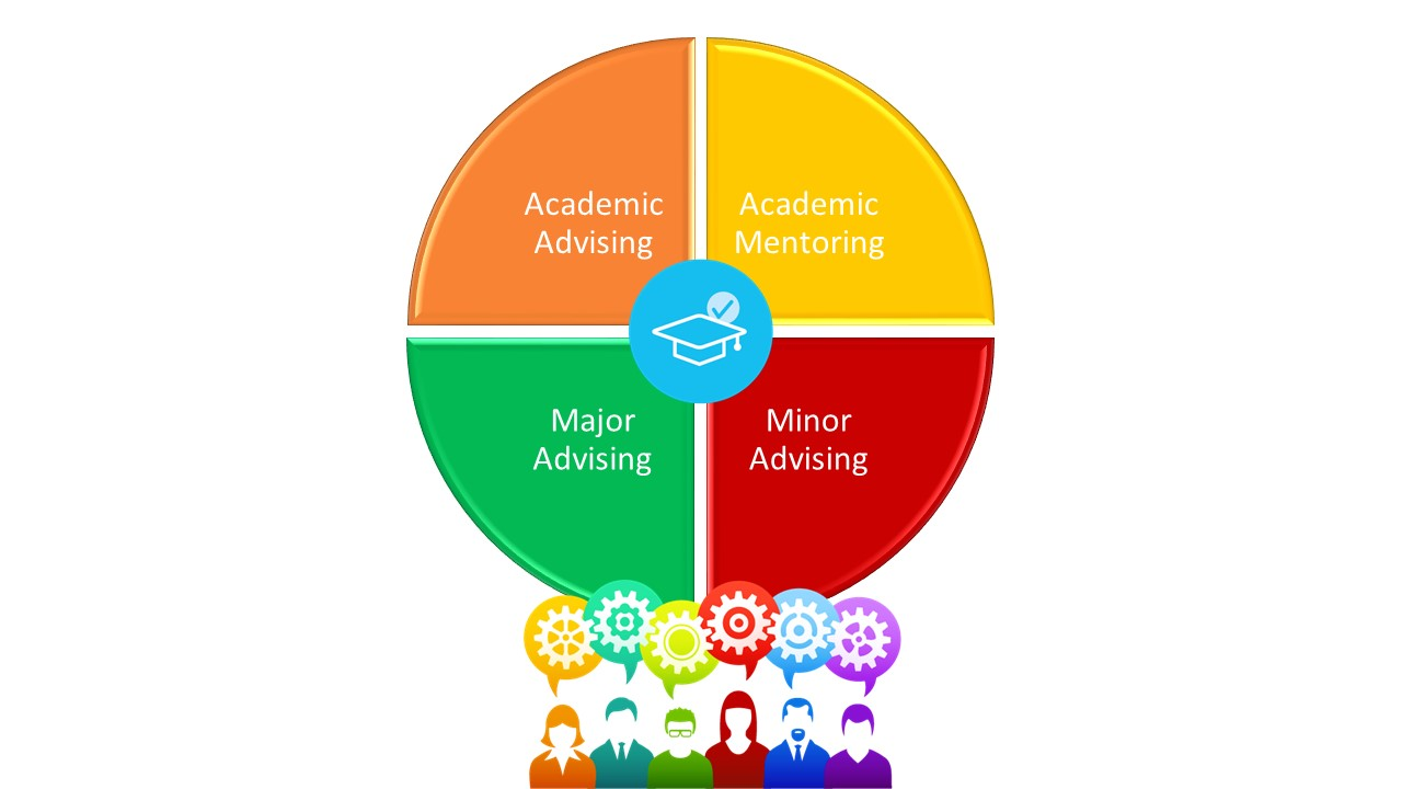 Advising circle, academic advising in orange circle, mentoring in yellow circle, major advising in green circle, minor advising in red circle, group of people clip art with yellow, green, red, and blue colors.