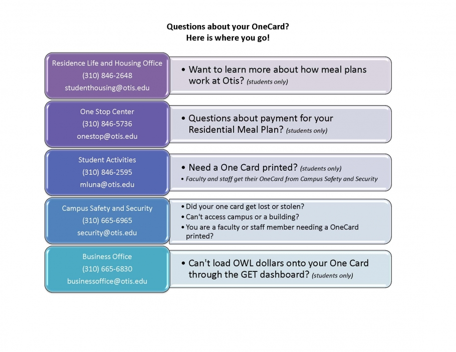 Questions OneCard